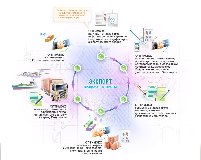 ВЭД-Аутсорсинг, Поставка импортного оборудования